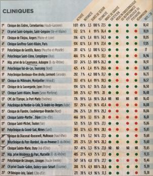 Classement des cliniques pour la chirurgie de l'obésité Le Point 2017